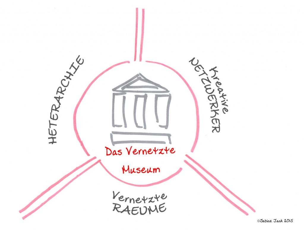 Vernetztes-Museum
